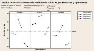 Gráfica de corridas Sistemas de Medición de la Rec Xx